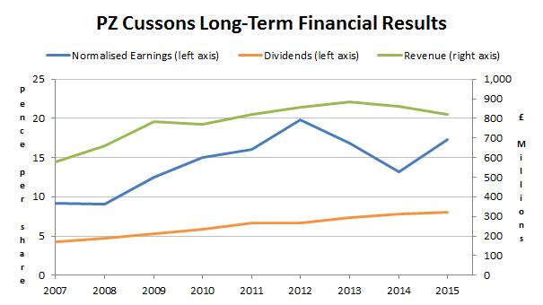 PZ Cussons PLC - revenues earnings dividends - 2016 01