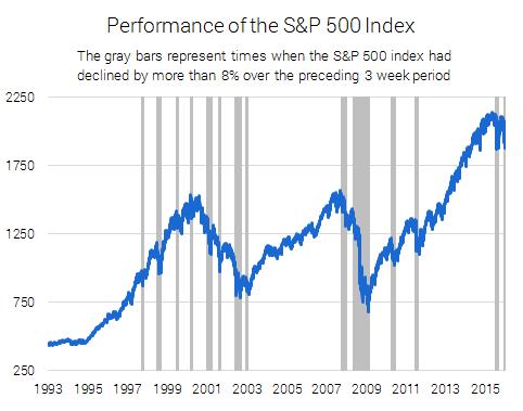 SP_500_Index_Declines_2