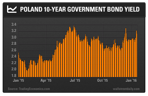 Poland 10-Year Government Bond Yield