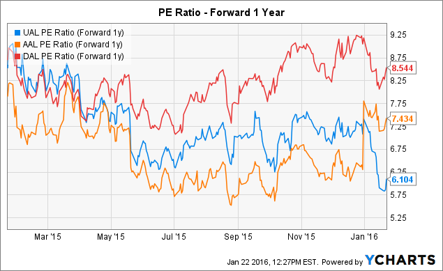 UAL PE Ratio (Forward 1y) Chart