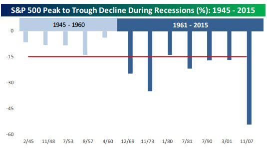Recessions & the S&P.jpg