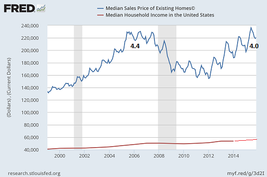 Home Prices And Household Incomes
