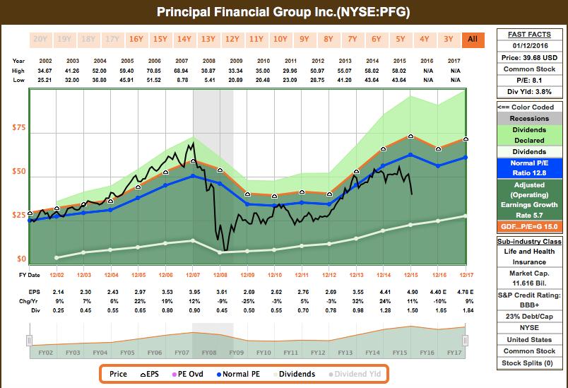 Principle Finance Group 75