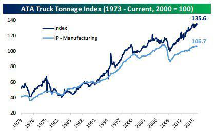 Truck Tonnage 1-20-16.jpg