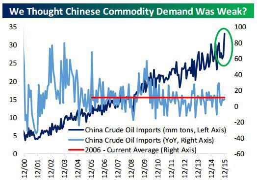 China commodity demand 1-19-16.jpg