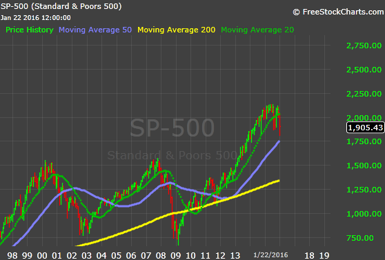 S&P Monthly 1-22-16.png