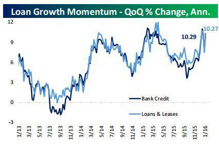 Loan Growth 1-20-16.jpg