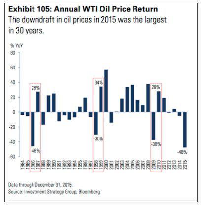 Crude oil price decline in 2015.jpg
