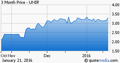 Uniroyal Global Engineered Products, Inc. stock chart