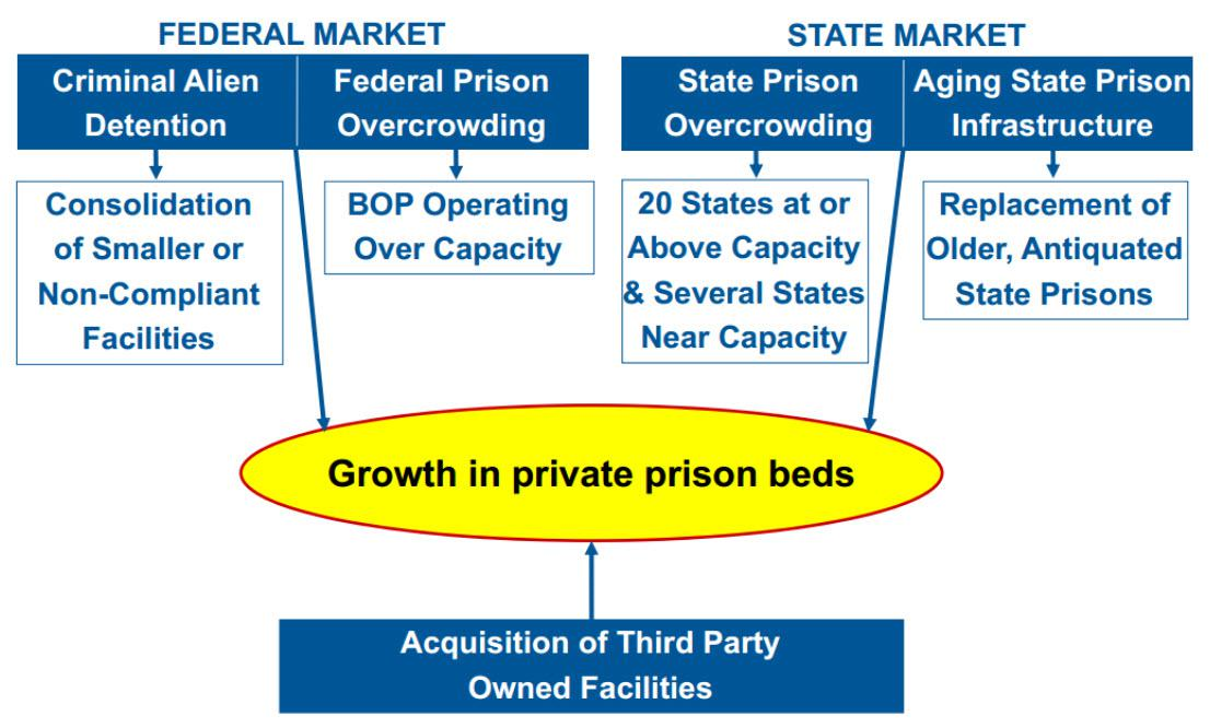 prison privatization essays America's private prison system is a national disgrace  t he privatization of traditional government functions – and big government payments to private.