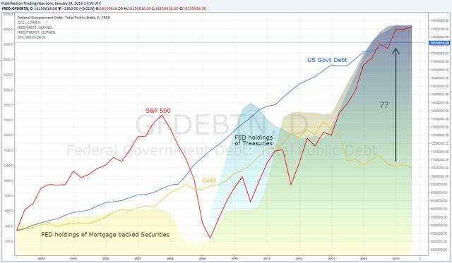 Gold vs Govt Debt