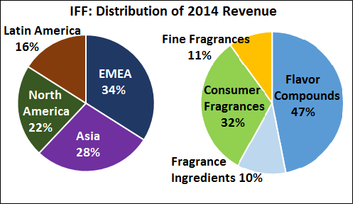IFF Revenue Distribution