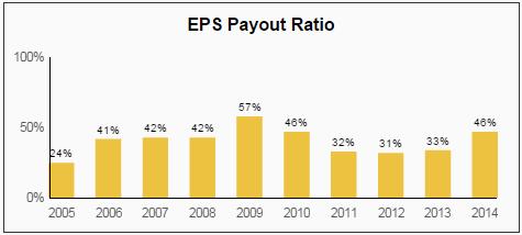 VFC EPS Payout Ratio