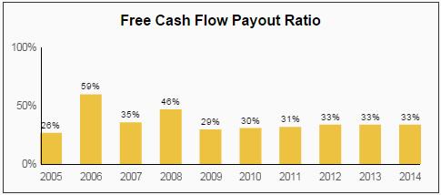 VFC FCF Payout Ratio