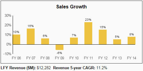 VFC Sales Growth