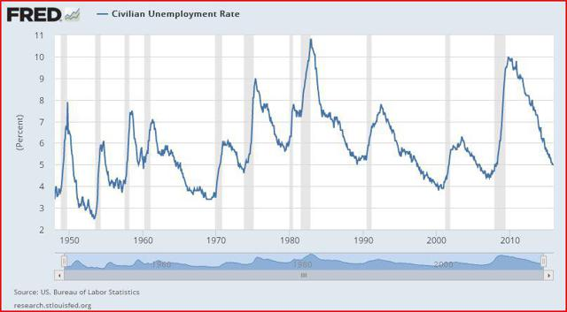 Jobless Rate History