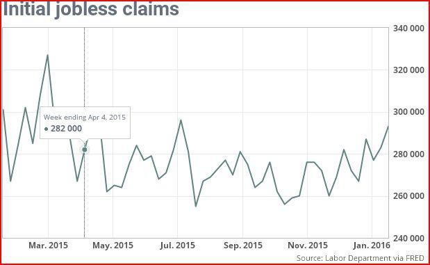 Iniital Jobless Claims January 2016