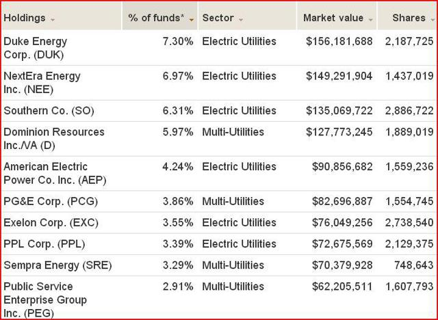 VPU holdings