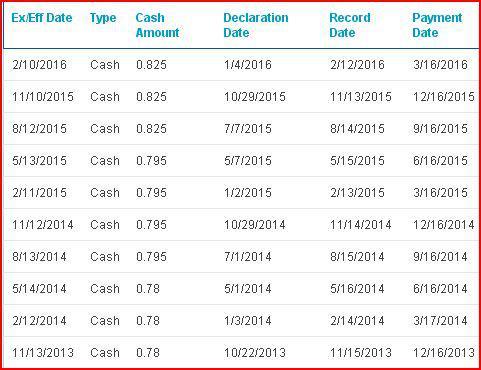 DUK earnings report