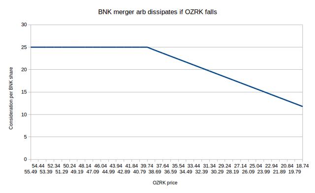 Effect of OZRK price change on BNK value