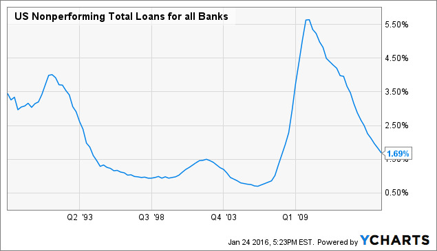 US Nonperforming Total Loans for all Banks Chart