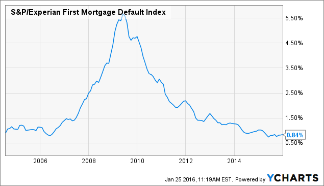 S&P/Experian First Mortgage Default Index Chart