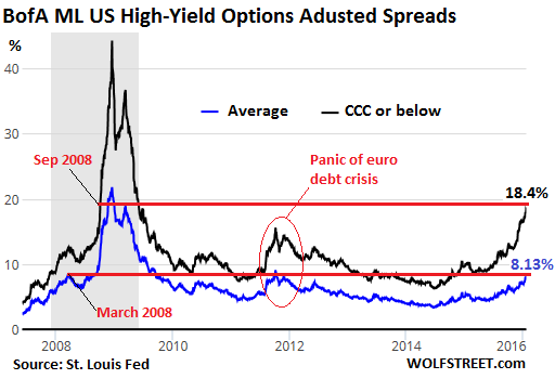 US-high-yield-spreads-2007-2016-01-21