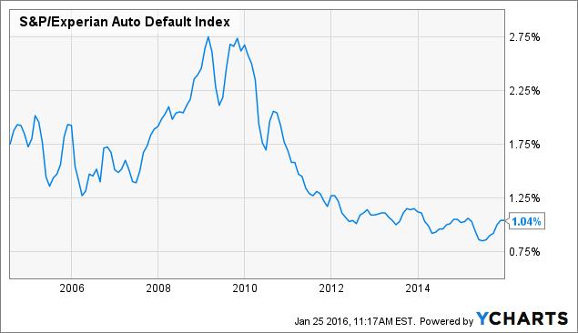 S&P/Experian Auto Default Index Chart