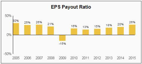 NDSN EPS Payout Ratio