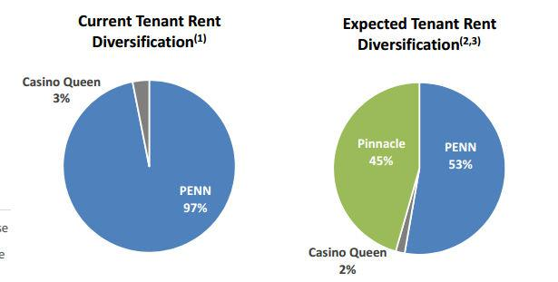 Gaming & Leisure Properties diversification image. Source: Gaming & Leisure Properties