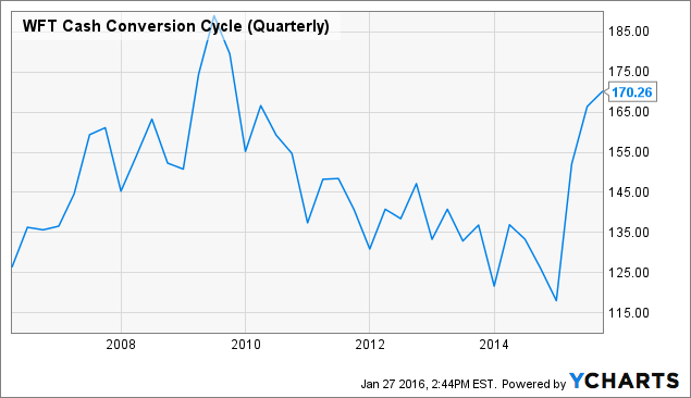 WFT Cash Conversion Cycle (Quarterly) Chart