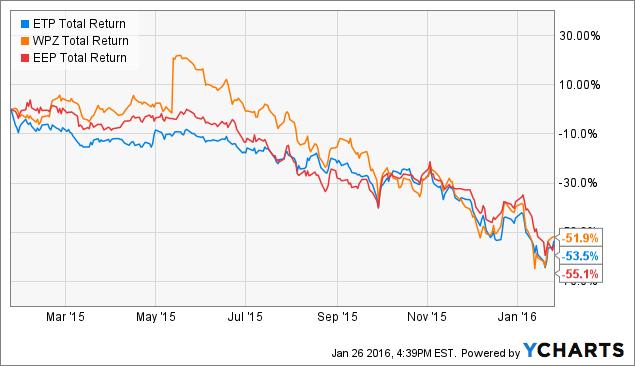 ETP Total Return Price Chart