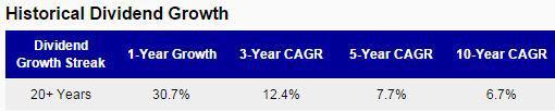 CINF Dividend Growth