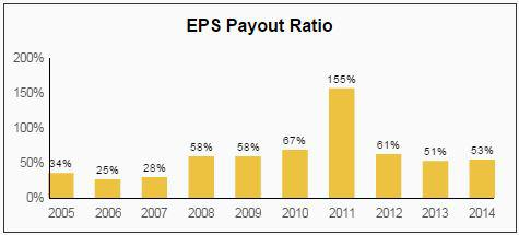 CINF EPS Payout Ratio