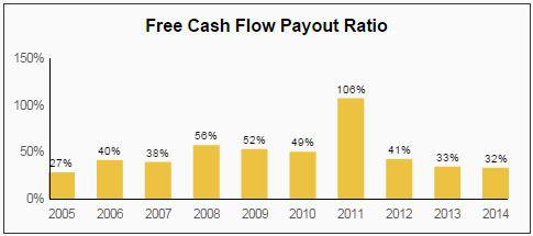 CINF FCF Payout Ratio