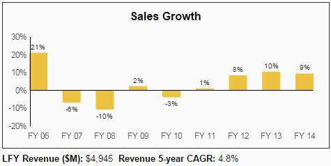 CINF Sales Growth