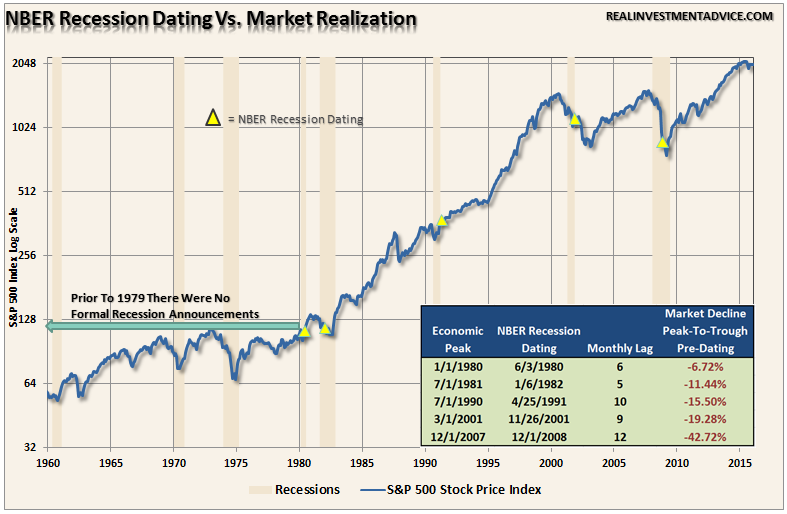 nber recession dating committee Business cycle monitoring with structural the recession probabilities of date turning points of business cycles by the nber business cycle dating committee.