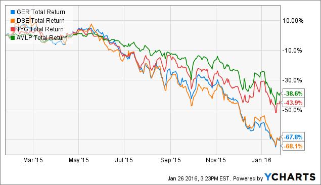 GER Total Return Price Chart