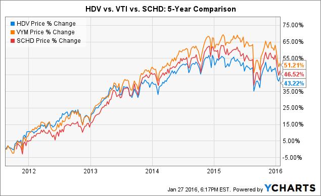 HDV Chart