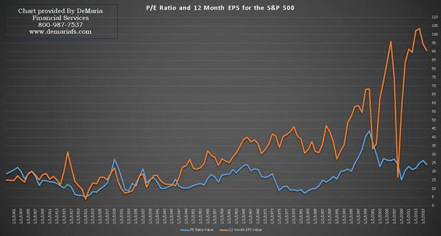 P/E and Earnings, S&P 500