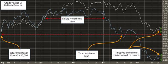 Dow vs Transports