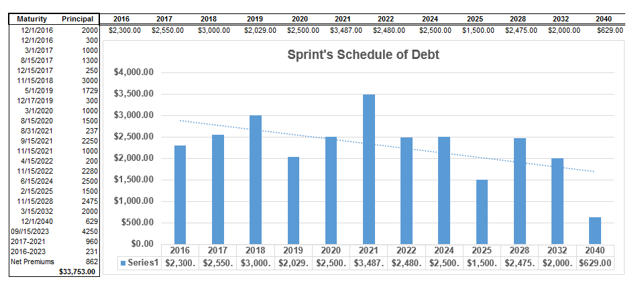 stock analysis on sprint Sprint what do you think  open positions when discussing a particular stock or  financial instrument  the price today has risen to 560.