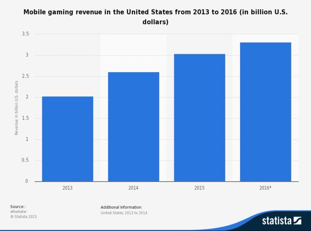 Mobile Gaming Revenue