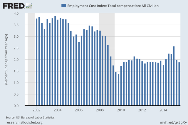 Employment Cost Index