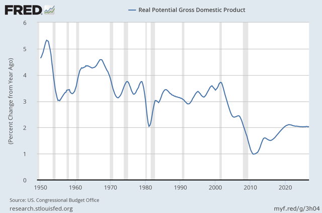 Long Run Potential GDP Growth