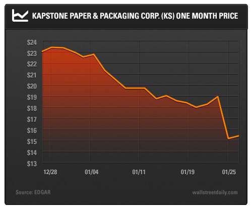 Kapstone Paper & Packaging Corp. (<a href='http://seekingalpha.com/symbol/KS' title='KapStone Paper and Packaging Corporation'>KS</a>) One Month Price