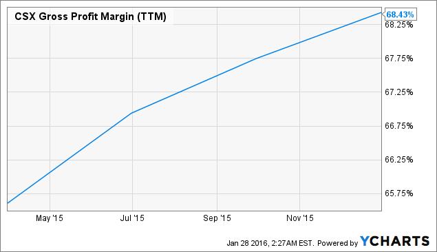 CSX Gross Profit Margin Chart
