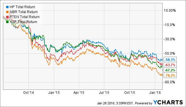 HP Total Return Price Chart