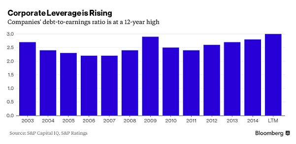 Debt TO Earnings Ratio