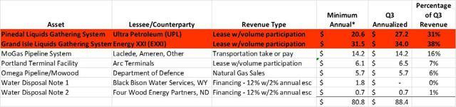 CORR Revenue Sources